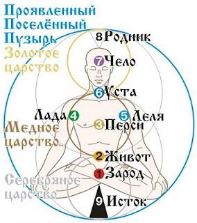 Чакры человека у славян, Практики развития