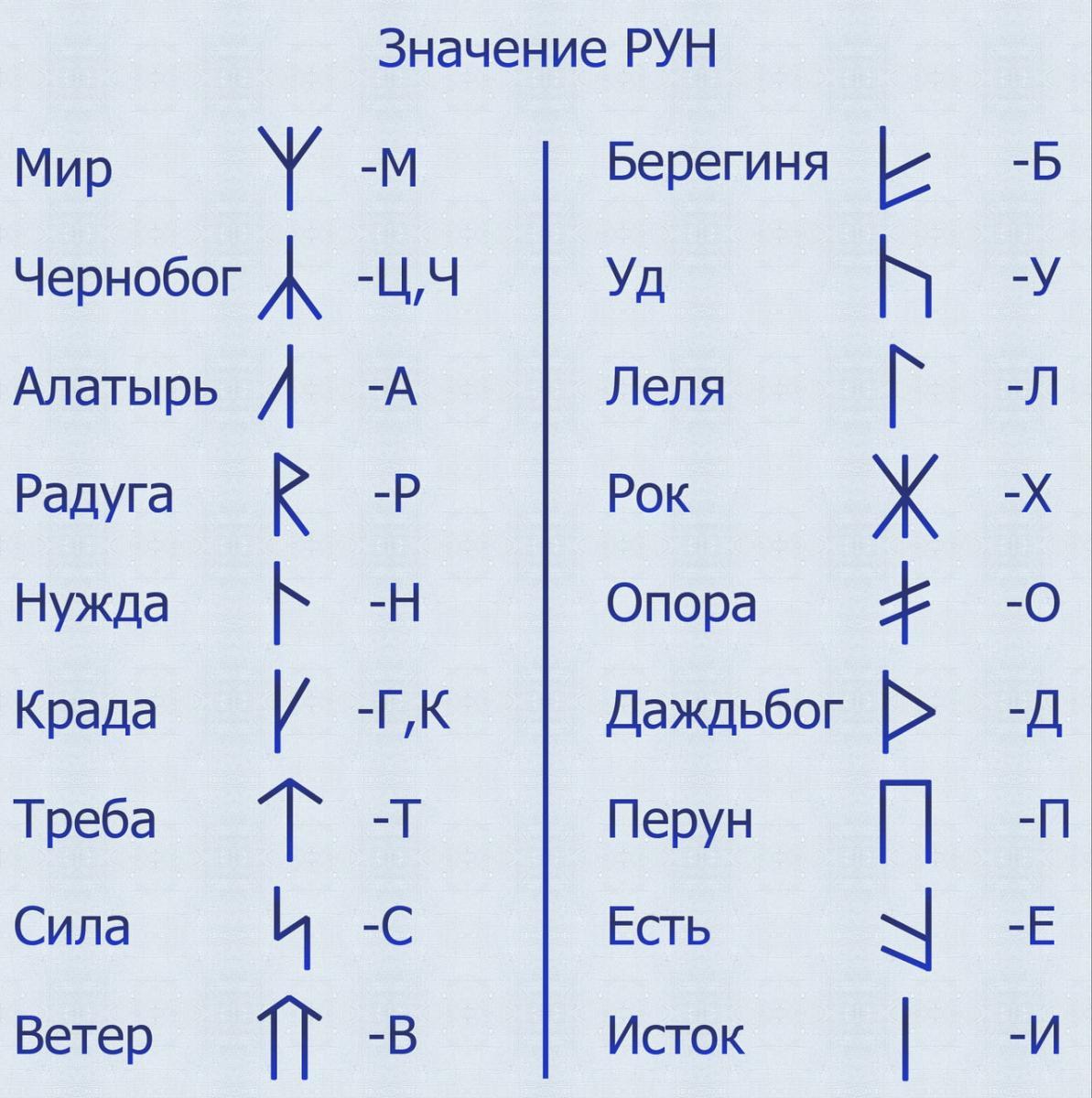 Древние славянские руны и их значение